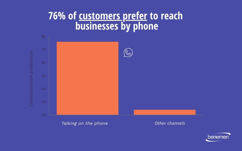76-of-customers-prefer-to-reach-businesses-by-phone