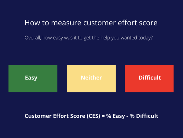 CES_customer effort score_call center functionality