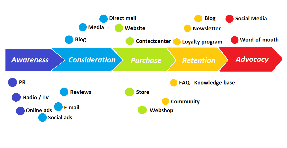 Customer_journey_with_touchpoints_contact center