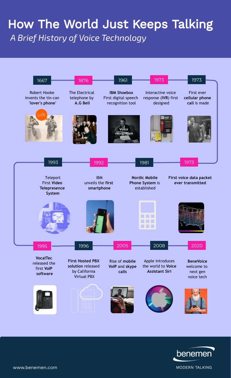History of Voice Technology_How-the-world-just-keeps-talking