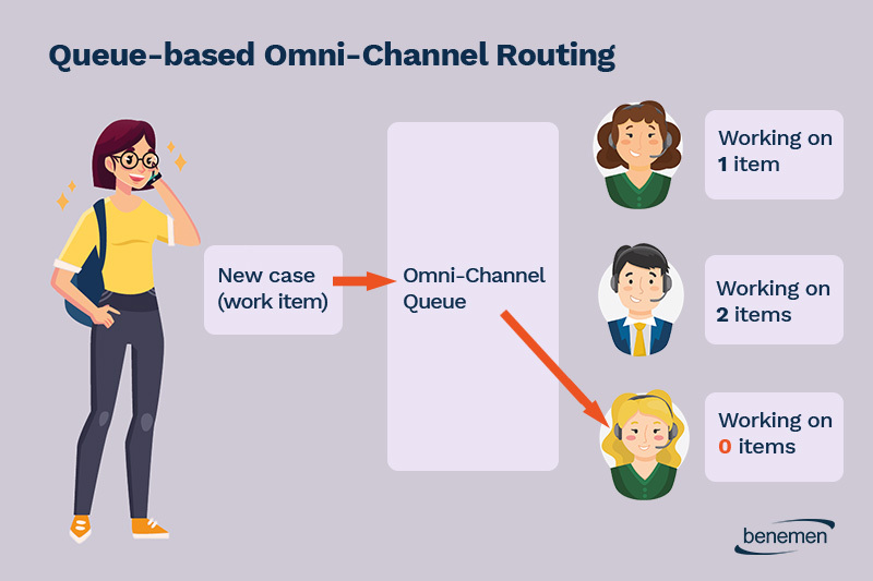 Queue-based-omni-channel-routing