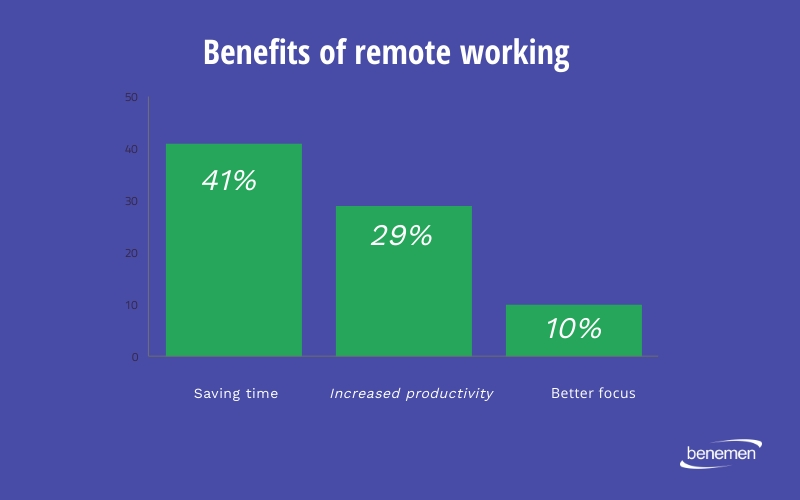 Remote-work-trends