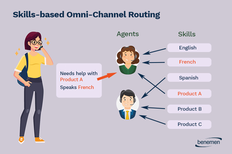 Skills-based-omni-channel-routing