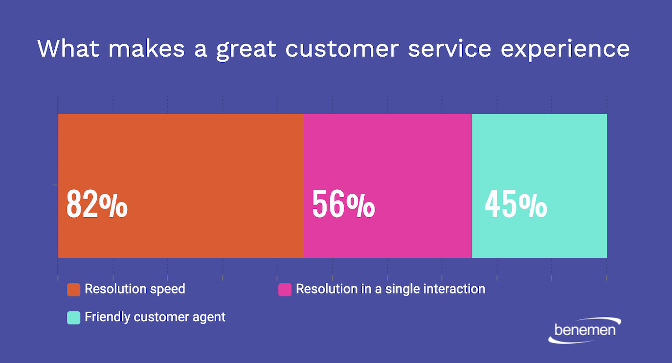 Graph shows makes a great CustServ Experience CX
